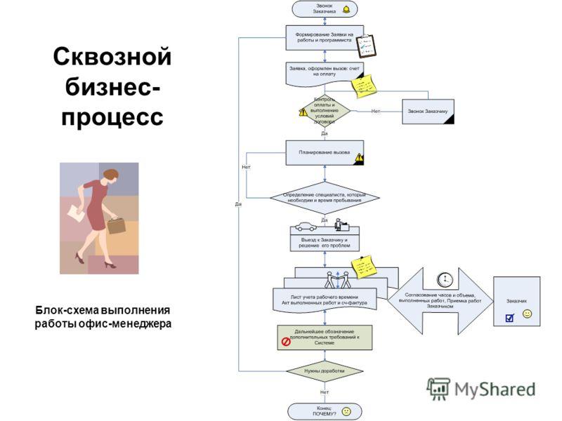 Сквозной бизнес- процесс Блок-схема выполнения работы офис-менеджера