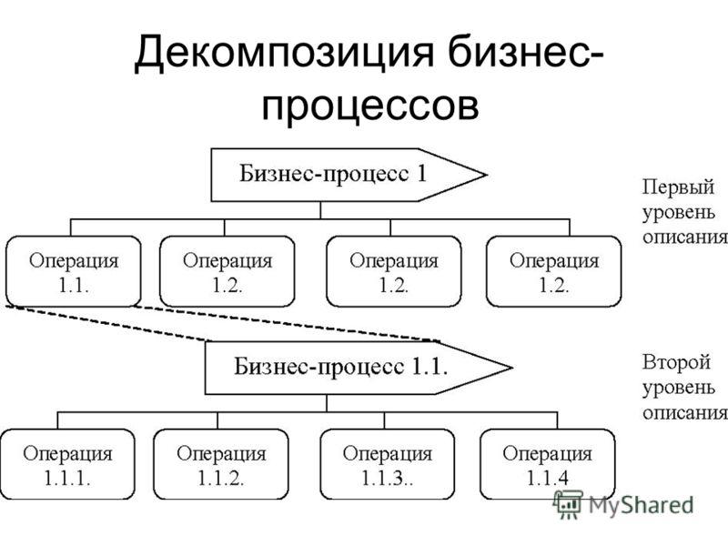 Декомпозиция бизнес- процессов