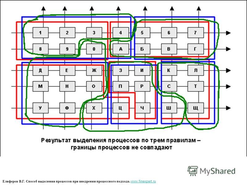 Елиферов В.Г. Способ выделения процессов при внедрении процессного подхода. www.finexpert.ru www.finexpert.ru