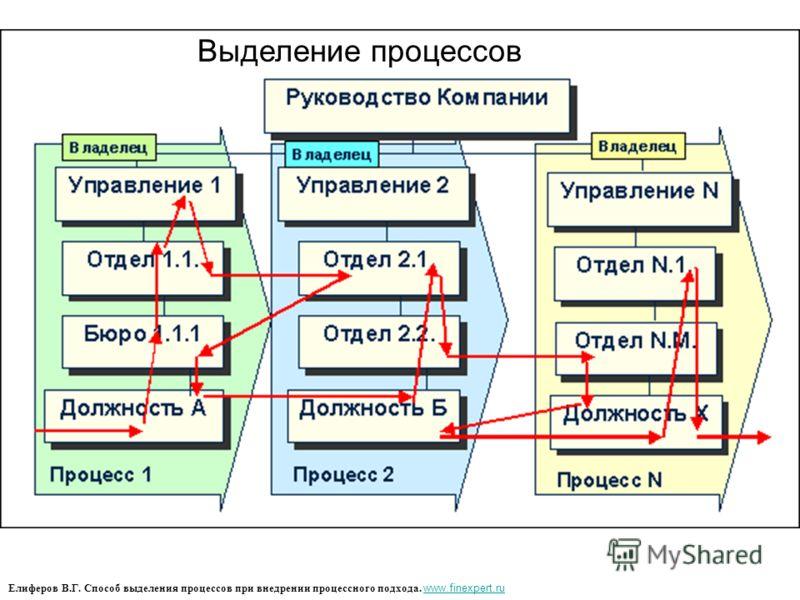 Елиферов В.Г. Способ выделения процессов при внедрении процессного подхода. www.finexpert.ru www.finexpert.ru Выделение процессов