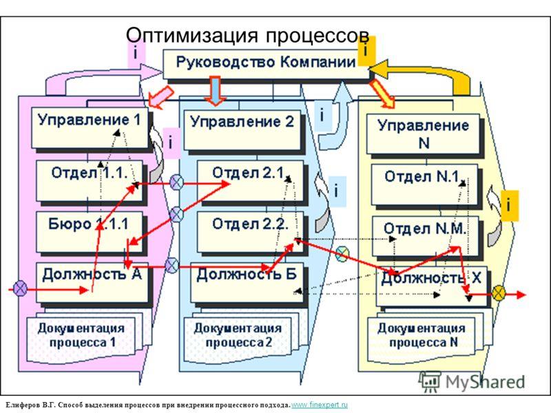 Елиферов В.Г. Способ выделения процессов при внедрении процессного подхода. www.finexpert.ru www.finexpert.ru Оптимизация процессов