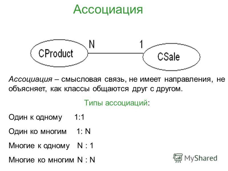 Ассоциация Ассоциация – смысловая связь, не имеет направления, не объясняет, как классы общаются друг с другом. Типы ассоциаций: Один к одному 1:1 Один ко многим 1: N Многие к одному N : 1 Многие ко многим N : N
