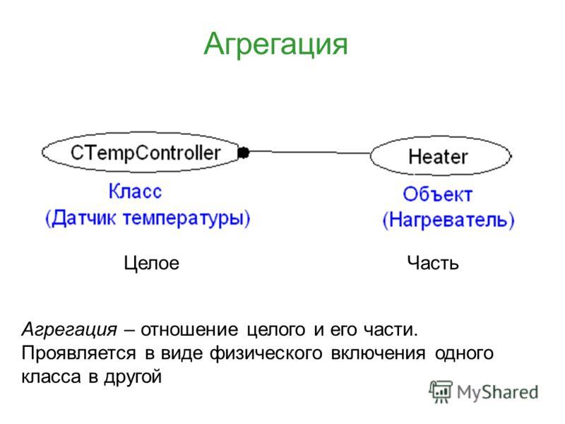 Агрегация Целое Часть Агрегация – отношение целого и его части. Проявляется в виде физического включения одного класса в другой