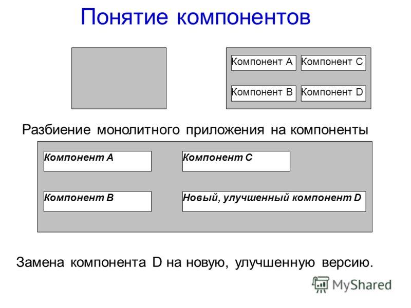 Компонент АКомпонент С Компонент DКомпонент В Понятие компонентов Разбиение монолитного приложения на компоненты Компонент АКомпонент С Компонент ВНовый, улучшенный компонент D Замена компонента D на новую, улучшенную версию.