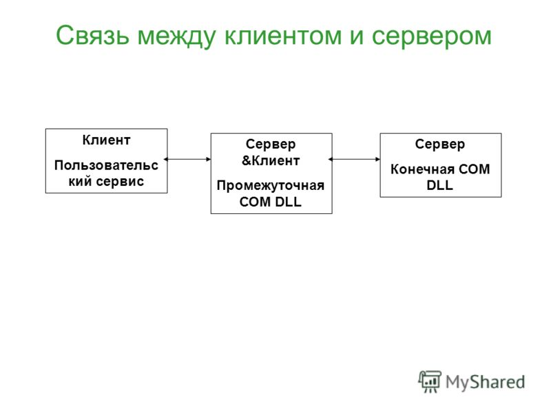Клиент Пользовательс кий сервис Сервер &Клиент Промежуточная СОМ DLL Сервер Конечная СОМ DLL Связь между клиентом и сервером