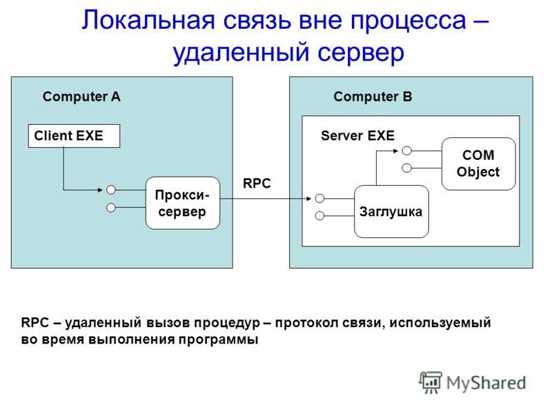 Локальная связь вне процесса – удаленный сервер Computer AComputer В Client EXE Прокси- сервер Заглушка COM Object Server EXE RPC RPC – удаленный вызов процедур – протокол связи, используемый во время выполнения программы