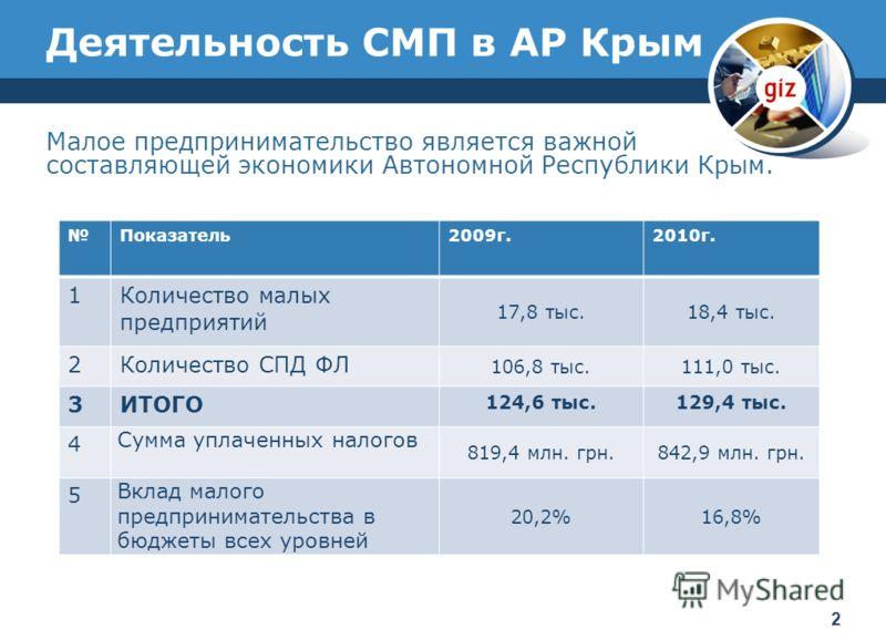 Деятельность СМП в АР Крым Малое предпринимательство является важной составляющей экономики Автономной Республики Крым. Показатель2009г.2010г. 1Количество малых предприятий 17,8 тыс.18,4 тыс. 2Количество СПД ФЛ 106,8 тыс.111,0 тыс. 3ИТОГО 124,6 тыс.1