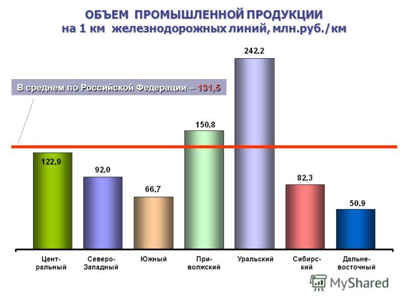 ОБЪЕМ ПРОМЫШЛЕННОЙ ПРОДУКЦИИ на 1 км железнодорожных линий, млн.руб./км Цент- ральный Северо- Западный ЮжныйПри- волжский УральскийСибирс- кий Дальне- восточный В среднем по Российской Федерации – 131,5