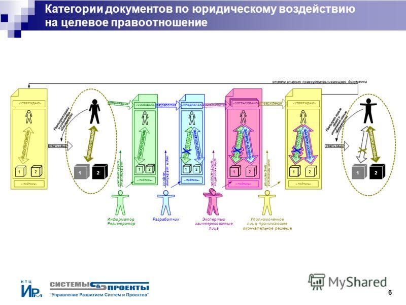 6 Категории документов по юридическому воздействию на целевое правоотношение