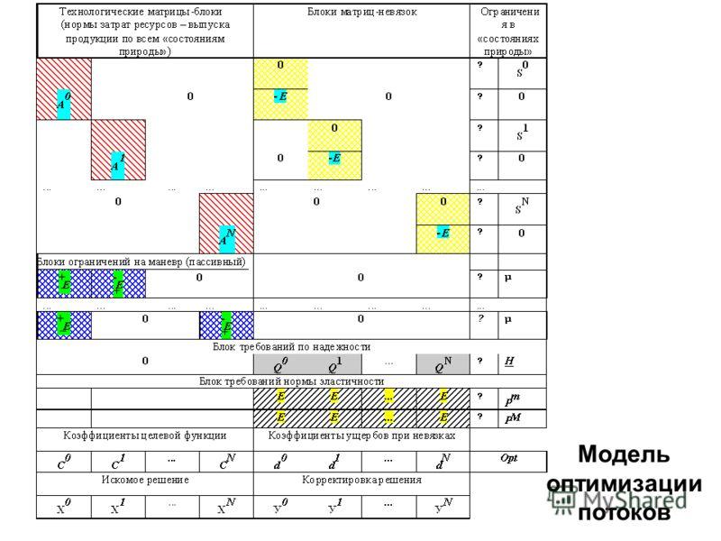 Модель оптимизации потоков