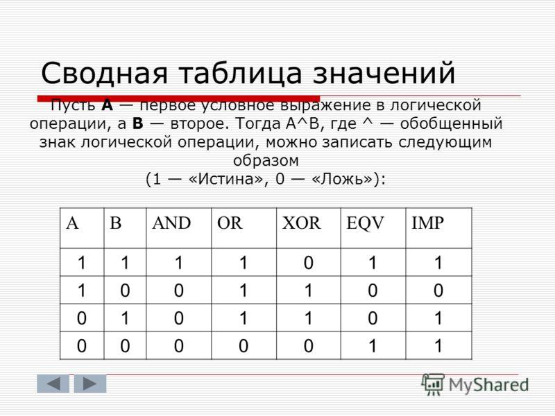 Сводная таблица значений Пусть А первое условное выражение в логической операции, а В второе. Тогда А^В, где ^ обобщенный знак логической операции, можно записать следующим образом (1 «Истина», 0 «Ложь»): АВANDORXOREQVIMP 1111011 1001100 0101101 0000