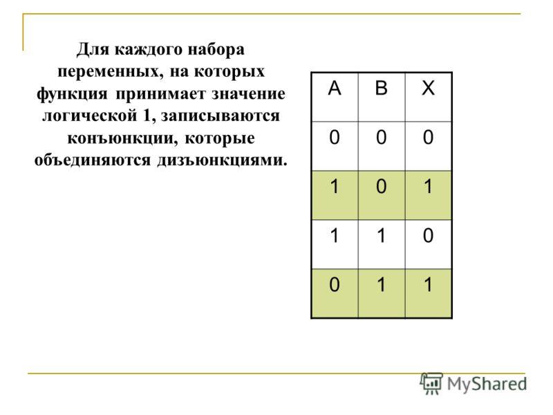 АВХ 000 101 110 011 Для каждого набора переменных, на которых функция принимает значение логической 1, записываются конъюнкции, которые объединяются дизъюнкциями. Переменные каждой строки, имеющие значение логического 0, в конъюнкцию входят с отрицан