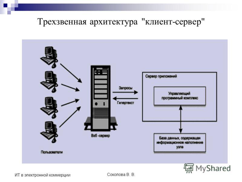 Соколова В. В. ИТ в электронной коммерции Трехзвенная архитектура клиент-сервер