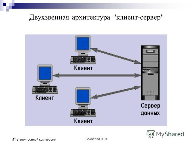 Соколова В. В. ИТ в электронной коммерции Двухзвенная архитектура клиент-сервер