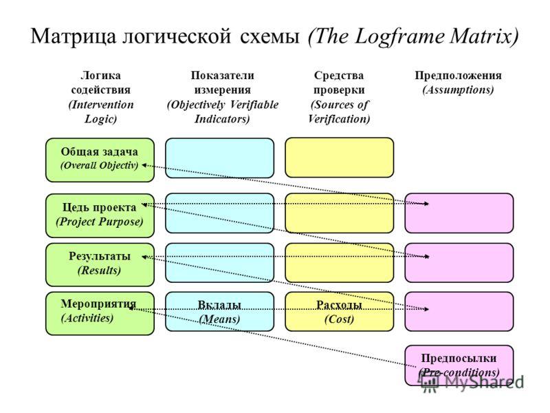 Матрица логической схемы (The Logframe Matrix) Общая задача (Overall Objectiv) Цедь проекта (Project Purpose) Результаты (Results) Вклады (Means) Расходы (Cost) Предпосылки (Pre-conditions) Логика содействия (Intervention Logic) Показатели измерения