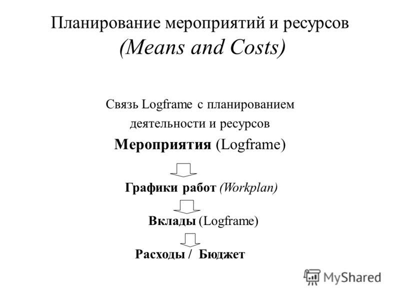 Планирование мероприятий и ресурсов (Means and Costs) Связь Logframе с планированием деятельности и ресурсов Мероприятия (Logframе) Графики работ (Workplan) Вклады (Logframе) Расходы / Бюджет
