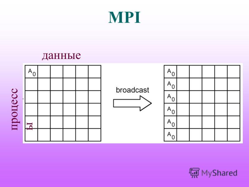 MPI данные процесс ы
