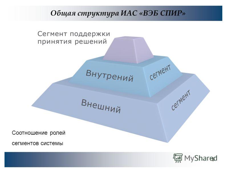 9 Общая структура ИАС «ВЭБ СПИР» Соотношение ролей сегментов системы