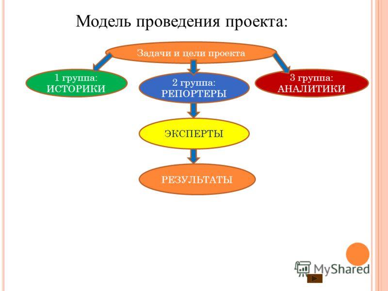 Модель проведения проекта: Задачи и цели проекта 1 группа: ИСТОРИКИ 2 группа: РЕПОРТЕРЫ ЭКСПЕРТЫ РЕЗУЛЬТАТЫ 3 группа: АНАЛИТИКИ