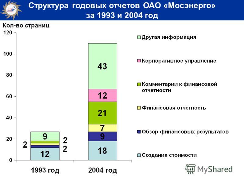 Структура годовых отчетов ОАО «Мосэнерго» за 1993 и 2004 год Кол-во страниц
