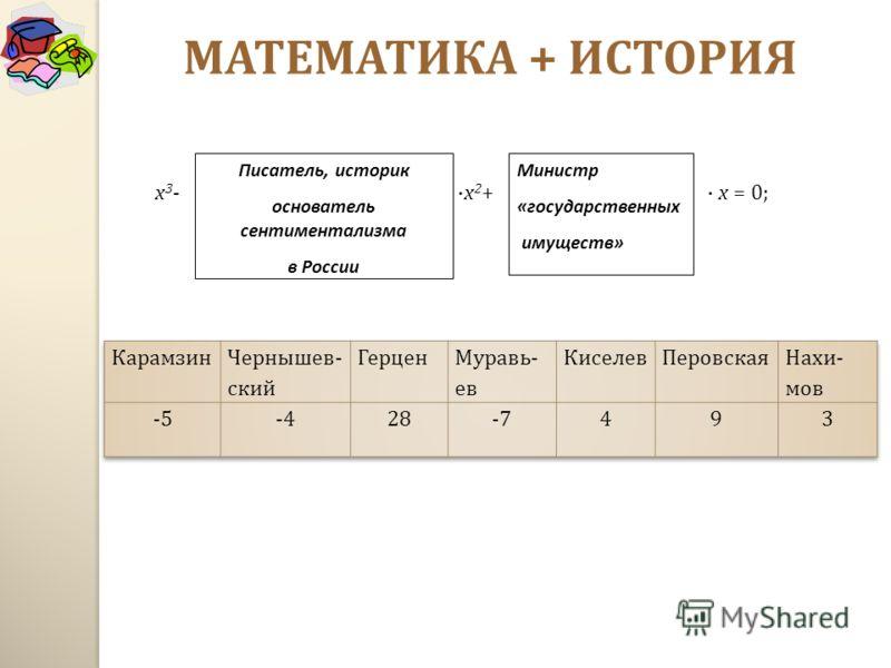 МАТЕМАТИКА + ИСТОРИЯ х 3 - · х 2 + · х = 0; Писатель, историк основатель сентиментализма в России Министр «государственных имуществ»