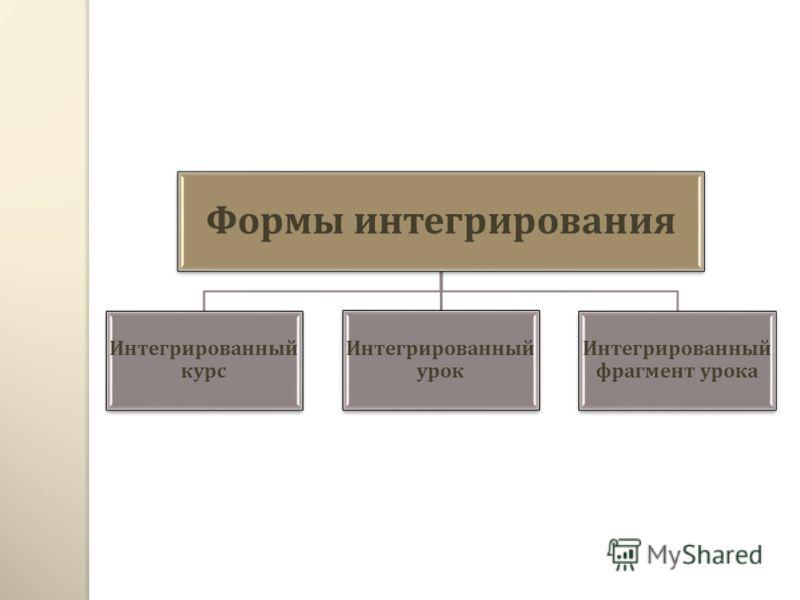 Формы интегрирования Интегрированный курс Интегрированный урок Интегрированный фрагмент урока
