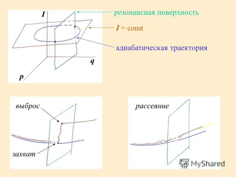 I p q резонансная поверхность I = const адиабатическая траектория захват выбросрассеяние