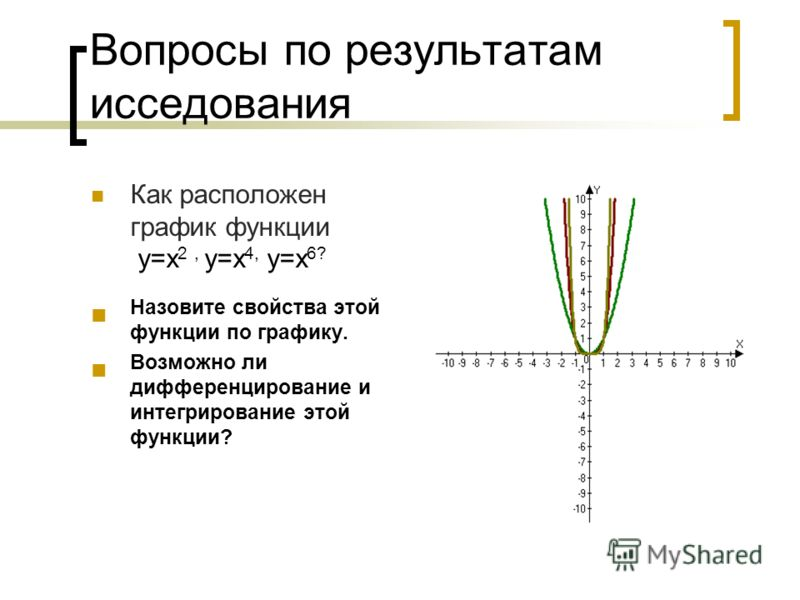 Вопросы по результатам исседования Как расположен график функции у=х 2, у=х 4, у=х 6? Назовите свойства этой функции по графику. Возможно ли дифференцирование и интегрирование этой функции?
