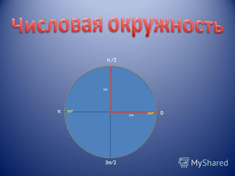 sin cos 0 π π 2 3π23π2 180 360