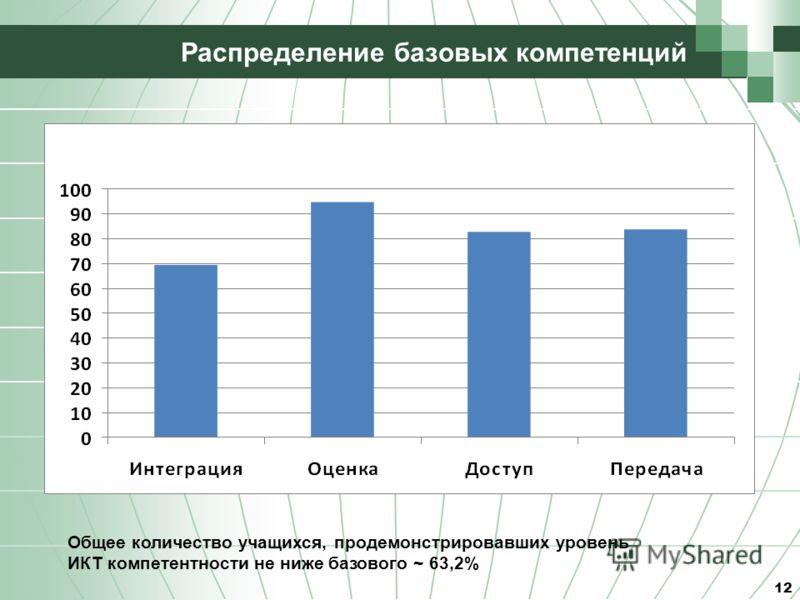 12 Распределение базовых компетенций Общее количество учащихся, продемонстрировавших уровень ИКТ компетентности не ниже базового ~ 63,2%