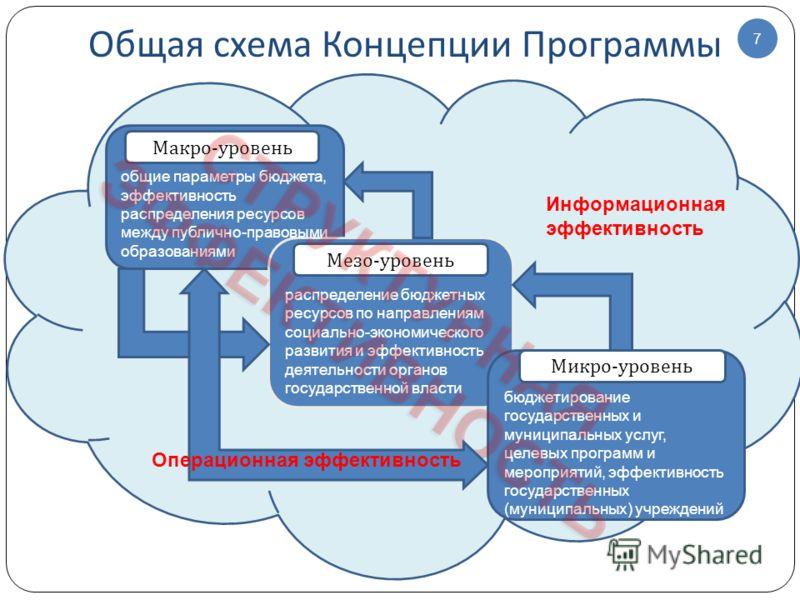 Общая схема Концепции Программы 7 распределение бюджетных ресурсов по направлениям социально-экономического развития и эффективность деятельности органов государственной власти бюджетирование государственных и муниципальных услуг, целевых программ и