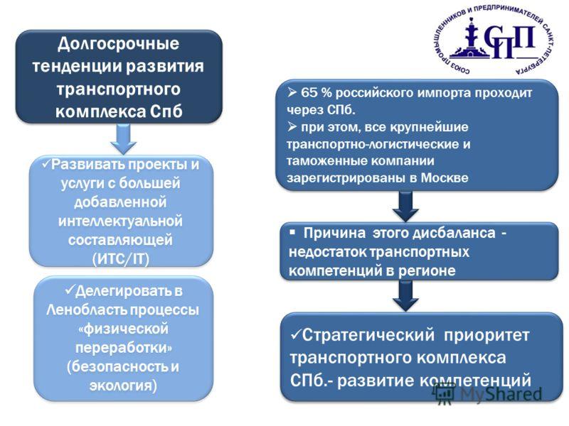Долгосрочные тенденции развития транспортного комплекса Спб 65 % российского импорта проходит через СПб. при этом, все крупнейшие транспортно-логистические и таможенные компании зарегистрированы в Москве 65 % российского импорта проходит через СПб. п