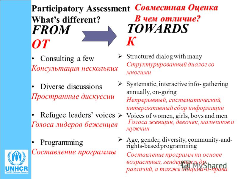 Participatory Assessment Whats different? FROM ОТ Consulting a few Консультация нескольких Diverse discussions Пространные дискуссии Refugee leaders voices Голоса лидеров беженцев Programming Составление программы TOWARDS К Structured dialog with man
