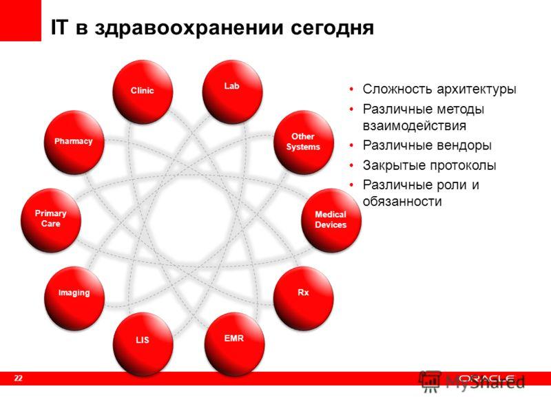 22 IT в здравоохранении сегодня Сложность архитектуры Различные методы взаимодействия Различные вендоры Закрытые протоколы Различные роли и обязанности