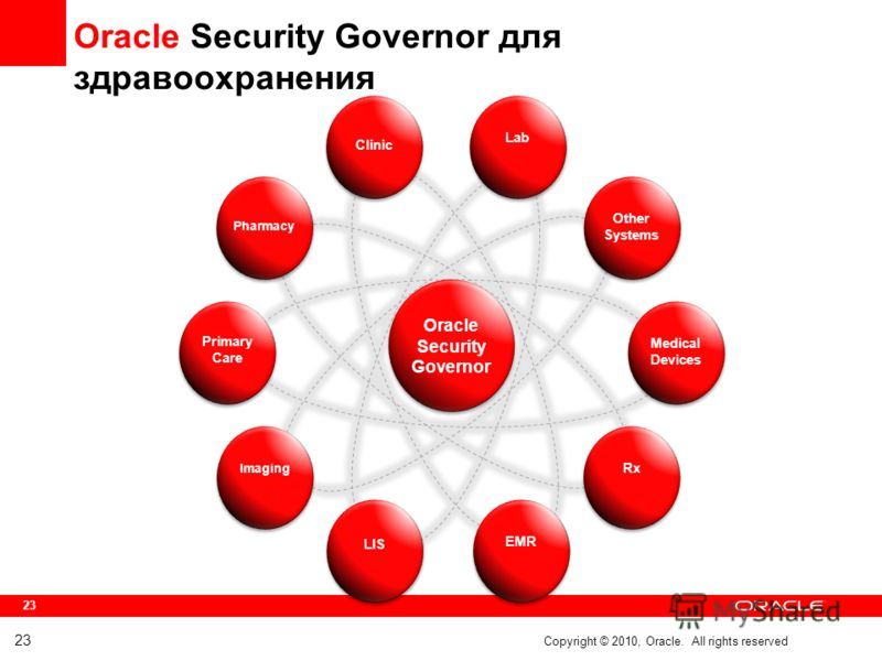 23 Oracle Security Governor для здравоохранения 23 Copyright © 2010, Oracle. All rights reserved Oracle Security Governor