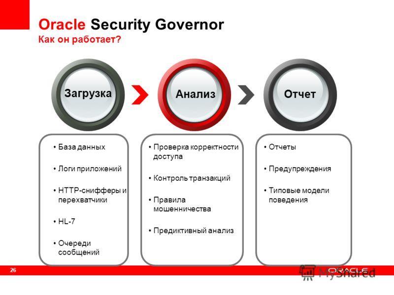 26 Oracle Security Governor Как он работает? Загрузка АнализОтчет База данных Логи приложений HTTP-снифферы и перехватчики HL-7 Очереди сообщений Проверка корректности доступа Контроль транзакций Правила мошенничества Предиктивный анализ Отчеты Преду