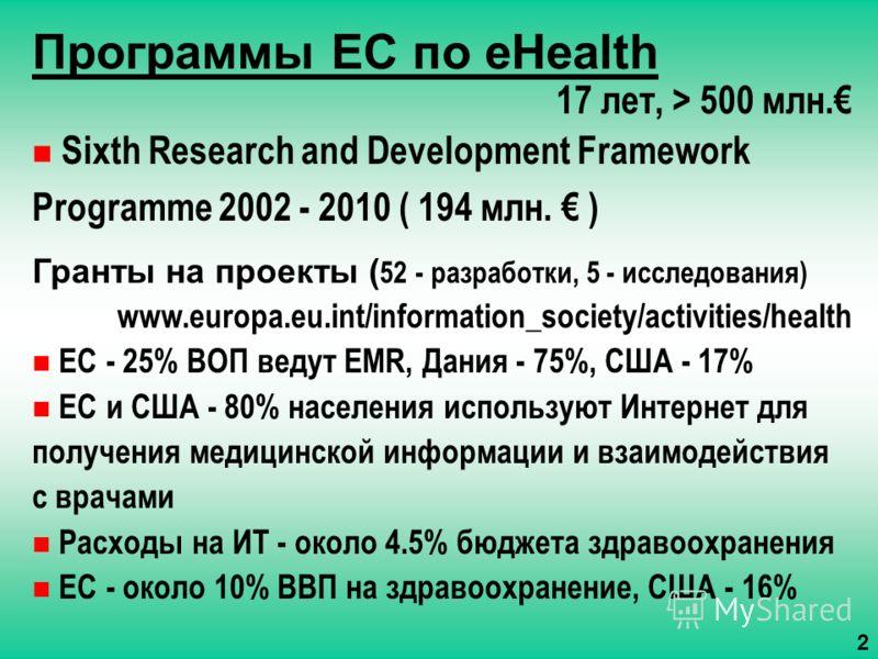 Программы ЕС по eHealth 17 лет, > 500 млн. Sixth Research and Development Framework Programme 2002 - 2010 ( 194 млн. ) Гранты на проекты ( 52 - разработки, 5 - исследования) www.europa.eu.int/information_society/activities/health ЕС - 25% ВОП ведут E