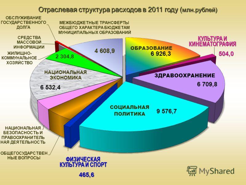 Отраслевая структура расходов в 2011 году ( млн.рублей) 4 608,9 2 304,8