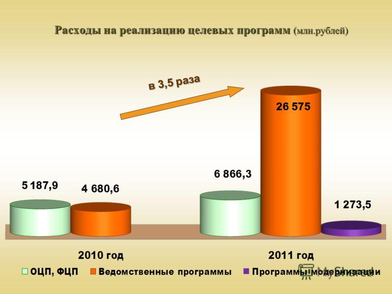 Расходы на реализацию целевых программ (млн.рублей) в 3,5 раза