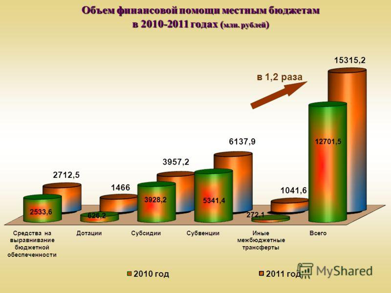 Объем финансовой помощи местным бюджетам в 2010-2011 годах ( млн. рублей )