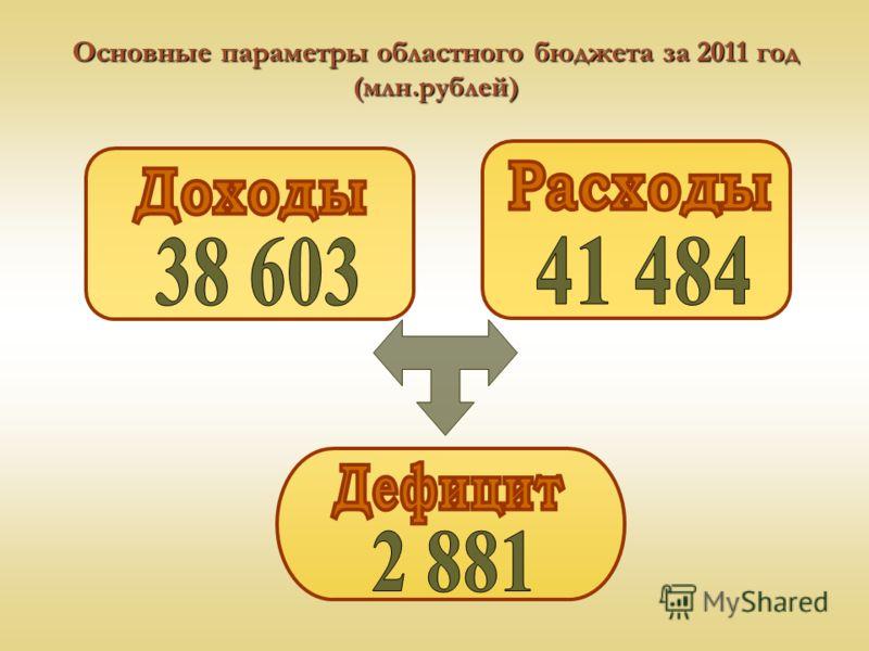 Основные параметры областного бюджета за 2011 год (млн.рублей)