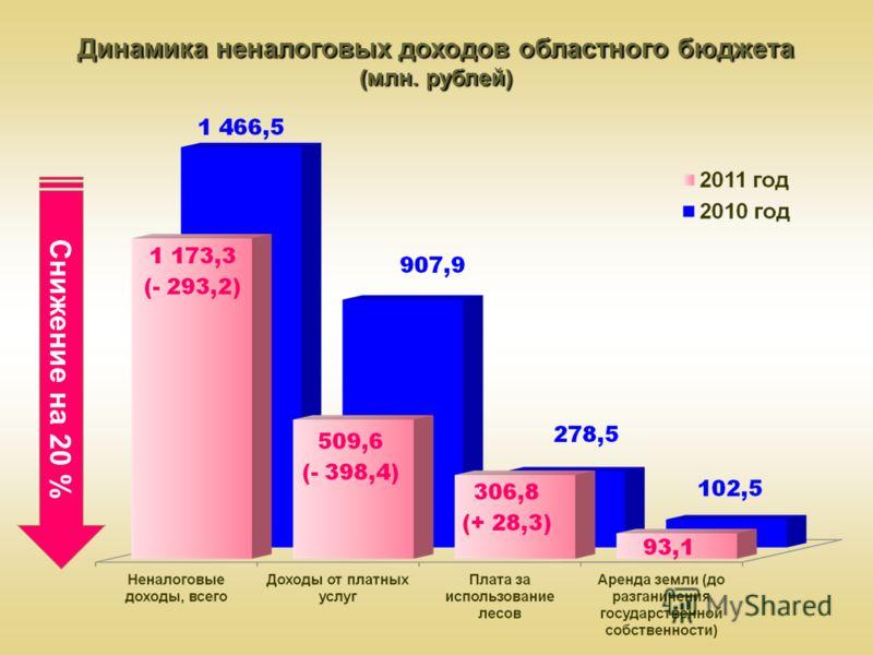 Динамика неналоговых доходов областного бюджета (млн. рублей) Снижение на 20 %