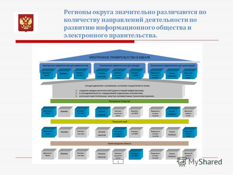 Регионы округа значительно различаются по количеству направлений деятельности по развитию информационного общества и электронного правительства.