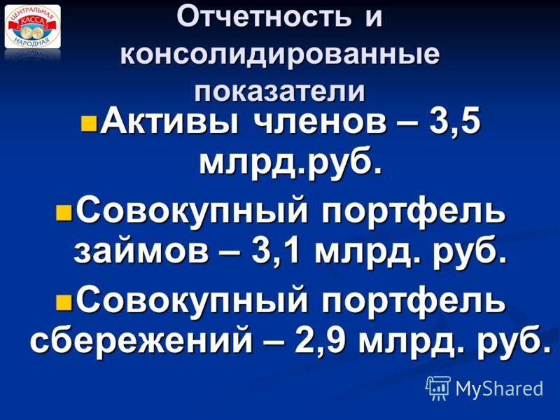 Отчетность и консолидированные показатели Активы членов – 3,5 млрд.руб. Активы членов – 3,5 млрд.руб. Совокупный портфель займов – 3,1 млрд. руб. Совокупный портфель займов – 3,1 млрд. руб. Совокупный портфель сбережений – 2,9 млрд. руб. Совокупный п