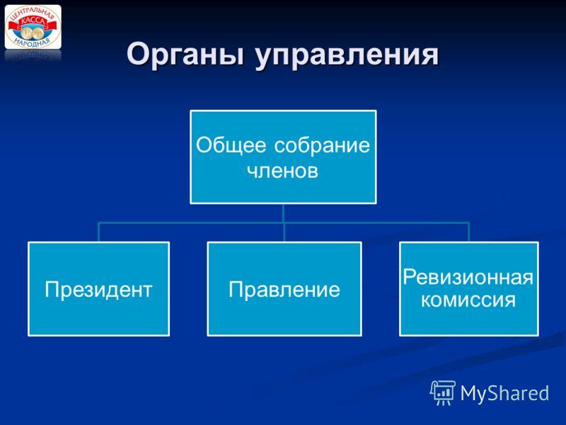 Органы управления Общее собрание членов ПрезидентПравление Ревизионная комиссия