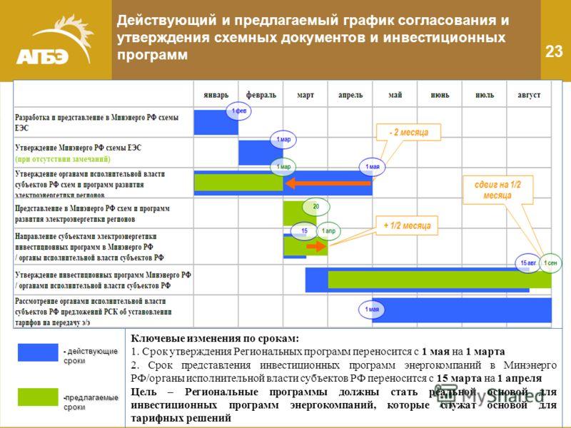 Действующий и предлагаемый график согласования и утверждения схемных документов и инвестиционных программ 23 - действующие сроки - предлагаемые сроки Ключевые изменения по срокам: 1. Срок утверждения Региональных программ переносится с 1 мая на 1 мар