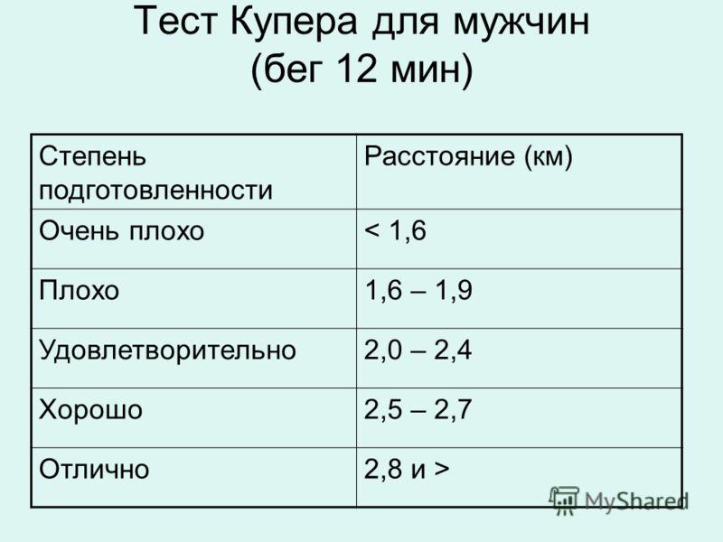 Тест Купера для мужчин (бег 12 мин) Степень подготовленности Расстояние (км) Очень плохо< 1,6 Плохо1,6 – 1,9 Удовлетворительно2,0 – 2,4 Хорошо2,5 – 2,7 Отлично2,8 и >
