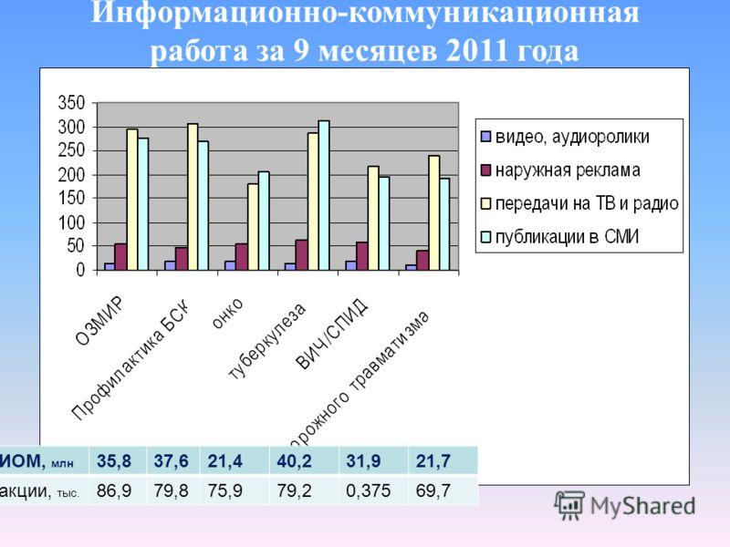 Информационно-коммуникационная работа за 9 месяцев 2011 года ИОМ, млн 35,837,621,440,231,921,7 акции, тыс. 86,979,875,979,20,37569,7