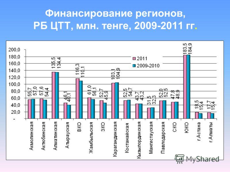 Финансирование регионов, РБ ЦТТ, млн. тенге, 2009-2011 гг.
