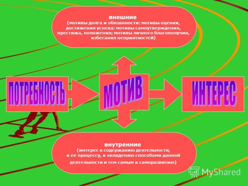 внешние (мотивы долга и обязанности: мотивы оценки, достижения успеха: мотивы самоутверждения, престижа, положения; мотивы личного благополучия, избегания неприятностей) внутренние (интерес к содержанию деятельности, к ее процессу, к овладению способ